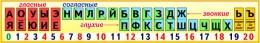 Купить Стенд таблица гласные согласные буквы для начальной школы в жёлтых тонах 1500*250 мм в Беларуси от 41.00 BYN