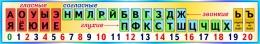 Купить Стенд таблица гласные согласные буквы для начальной школы в золотисто-бирюзовых тонах 1500*250 мм в Беларуси от 41.00 BYN