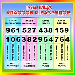 Купить Стенд Таблица классов и разрядов для начальной школы в радужных тонах  550*550мм в Беларуси от 35.00 BYN