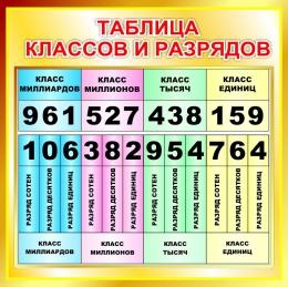 Купить Стенд Таблица классов и разрядов для начальной школы в золотистых тонах 550*550мм в Беларуси от 33.00 BYN