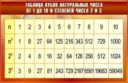 Купить Стенд Таблица кубов натуральных чисел от 1 до 10 и степеней чисел 2 и 3 в золотисто-бордовых тонах  1000*650мм в Беларуси от 75.00 BYN