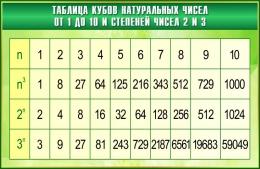 Купить Стенд Таблица кубов натуральных чисел по Математике в зелёных тонах  1000*650мм в Беларуси от 71.00 BYN