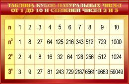 Купить Стенд Таблица кубов натуральных чисел по Математике в золотистых тонах 1000*650мм в Беларуси от 71.00 BYN