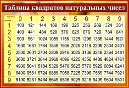 Купить Стенд Таблица квадратов натуральных чисел в золотисто-бордовых тонах 800*550мм в Беларуси от 48.00 BYN
