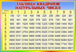 Купить Стенд Таблица квадратов натуральных чисел по Математике в стиле Радуга 800*550 мм в Беларуси от 51.00 BYN