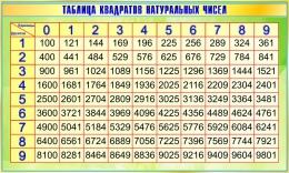 Купить Стенд Таблица квадратов натуральных чисел по Математике в зеленых тонах 1200*720мм в Беларуси от 94.00 BYN