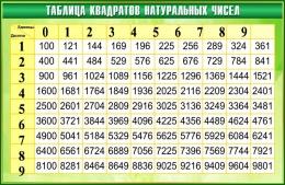 Купить Стенд Таблица квадратов натуральных чисел по Математике в зелёных тонах 1000*650мм в Беларуси от 71.00 BYN