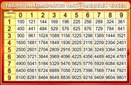 Купить Стенд Таблица квадратов натуральных чисел по Математике в золотисто-бордовых тонах со светлой шапкой 1000*650мм в Беларуси от 71.00 BYN