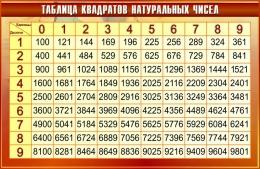 Купить Стенд Таблица квадратов натуральных чисел по Математике в золотисто-бордовых тонах 1000*650мм в Беларуси от 71.00 BYN