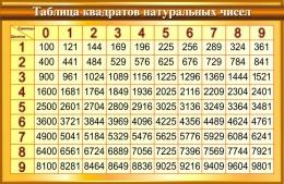 Купить Стенд Таблица квадратов натуральных чисел по Математике в золотисто-коричневых тонах 1000*650мм в Беларуси от 71.00 BYN