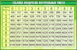 Купить Стенд Таблица квадратов натуральных чисел по Математике в золотисто-зелёных тонах 1000*650мм в Беларуси от 71.00 BYN