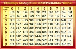 Купить Стенд Таблица квадратов натуральных чисел по Математике в золотистых тонах 1000*650мм в Беларуси от 71.00 BYN