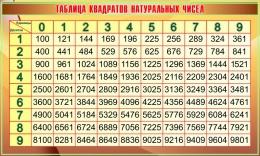 Купить Стенд Таблица квадратов натуральных чисел в золотисто-коричневых тонах 1200*720мм в Беларуси от 99.00 BYN