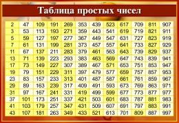 Купить Стенд Таблица простых чисел в золотисто-бордовых тонах 800*550мм в Беларуси от 48.00 BYN