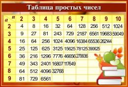 Купить Стенд Таблица простых чисел в золотисто-бордовых тонах с книгами  800*550мм в Беларуси от 48.00 BYN