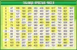 Купить Стенд Таблица простых чисел в золотисто-зелёных тонах 1000*650мм в Беларуси от 71.00 BYN