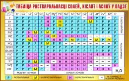 Купить Стенд Таблiца растваральнасцi  для кабинета химии в золотисто-коричневых тонах на белорусском языке 1020*600мм в Беларуси от 67.00 BYN