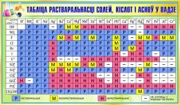 Купить Стенд Таблiца растваральнасцi солей, кiслот i асноў у вадзе на белорусском языке для кабинета химии в зеленых тонах 1020*600 мм в Беларуси от 67.00 BYN