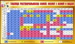 Купить Стенд Таблiца растваральнасцi солей кiслот i асноу у вадзе на белорусском языке для кабинета химии в золотисто-коричневых тонах 1020*600мм в Беларуси от 67.00 BYN