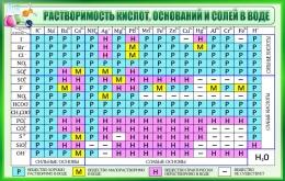 Купить Стенд Таблица растворимости кислот оснований и солей в воде для кабинета химии в зелёных тонах 1020*650мм в Беларуси от 72.00 BYN