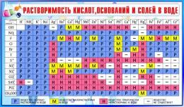 Купить Стенд Таблица растворимости кислот, оснований и солей в воде для кабинета химии в сине-голубых тонах 1020*600мм в Беларуси от 67.00 BYN