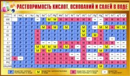 Купить Стенд Таблица растворимости кислот оснований и солей в воде для кабинета химии в золотисто-коричневых тонах 1020*600мм в Беларуси от 67.00 BYN