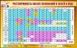 Купить Стенд Таблица растворимости кислот оснований и солей в воде для кабинета химии в золотисто-коричневых тонах 1020*650мм в Беларуси от 72.00 BYN