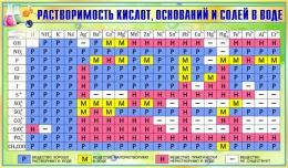 Купить Стенд Таблица растворимости кислот оснований и солей в воде для кабинета химии в золотисто-зеленых тонах 1020*600мм в Беларуси от 70.00 BYN