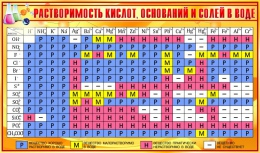 Купить Стенд Таблица растворимости кислот оснований и солей в воде для кабинета химии в золотисто-желтых тонах 1020*600мм в Беларуси от 67.00 BYN