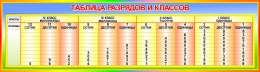 Купить Стенд Таблица разрядов и классов  1250*350мм в Беларуси от 48.00 BYN