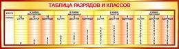 Купить Стенд Таблица разрядов и классов в золотистых тонах 1250*350мм в Беларуси от 48.00 BYN