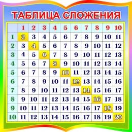 Купить Стенд Таблица сложения для начальной школы в радужных тонах 550*550мм в Беларуси от 34.00 BYN