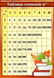 Купить Стенд Таблица степеней  в золотисто-бородовых тонах тонах 550*800мм в Беларуси от 51.00 BYN
