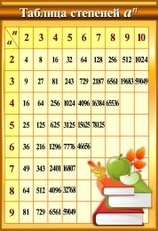 Купить Стенд Таблица степеней  в золотисто-коричневых тонах 550*800мм в Беларуси от 51.00 BYN