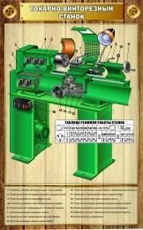 Купить Стенд Токарно-винторезный станок для кабинета трудового обучения 500*800 мм в Беларуси от 44.00 BYN