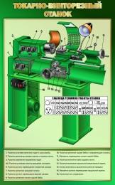 Купить Стенд Токарно-винторезный станок в золотисто-зелёных тонах 500*800 мм в Беларуси от 46.00 BYN