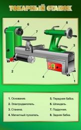 Купить Стенд Токарный станок в кабинет труда 500*800 мм в Беларуси от 44.00 BYN