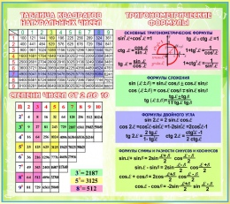 Купить Стенд Тригонометрические формулы для кабинета математики 1120*1000мм в Беларуси от 122.00 BYN