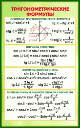 Купить Стенд Тригонометрические формулы в зелено-золотистых тонах  530*840 мм в Беларуси от 49.00 BYN