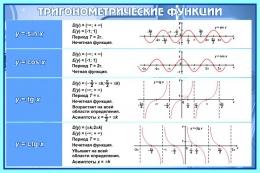 Купить Стенд Тригонометрические функции в кабинет математики в синих тонах 650*430 мм в Беларуси от 30.00 BYN