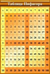 Купить Стенд в кабинет Математики Таблица Пифагора 550*800мм в Беларуси от 51.00 BYN
