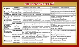 Купить Стенд Вiды простых сказаў на белорусском языке 1000*600мм в Беларуси от 69.00 BYN