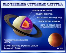 Купить Стенд Внутреннее строение Сатурна 1000*800 мм в Беларуси от 87.00 BYN