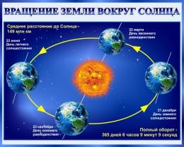 Купить Стенд Вращение Земли вокруг Солнца 1000*800 мм в Беларуси от 92.00 BYN