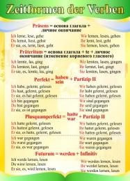 Купить Стенд Zeitformen der Verben в кабинет немецкого языка в золотисто-зелёных тонах 550*770 мм в Беларуси от 46.00 BYN
