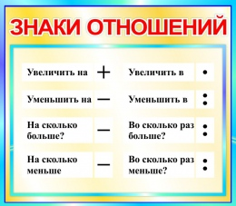 Купить Стенд Знаки отношений для начальной школы в бирюзовых тонах  400*350мм в Беларуси от 16.00 BYN