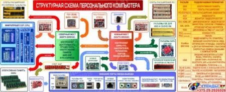 Композиция Структурная схема компьютера с назначением разъемов 2450*1000мм