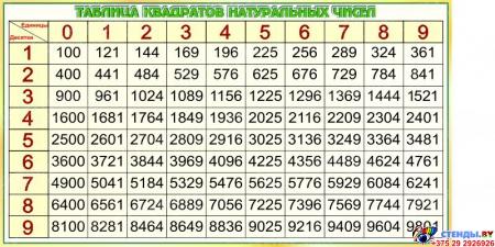 Стенд в кабинет Математика-царица наук с формулами и тригономертической таблицей в золотисто-зелёных тонах 1825*955мм Изображение #4