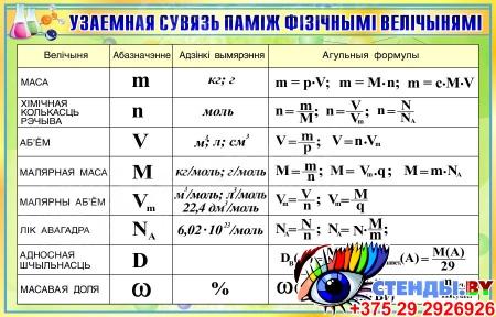 Стенд Узаемная сувязь памiж фiзiчнымi велiчынямi на белорусском языке 860*550 мм