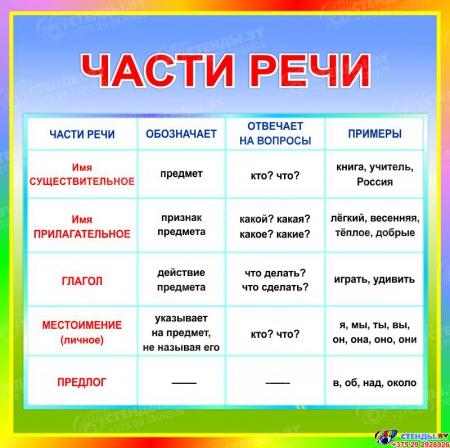 Стенд Части речи в кабинет русского языка 550*550 мм